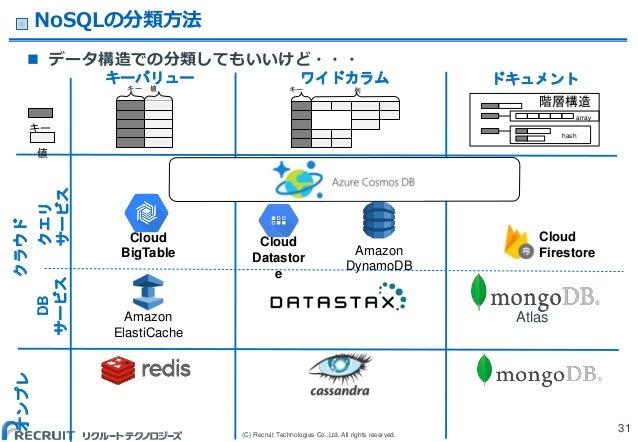(C) Recruit Technologies Co.,Ltd. All rights reserved. ワイドカラムキーバリュー クラウド ドキュメント オンプレ NoSQLの分類方法 31 キー 値 キー 値 キー 列 Amazon E...