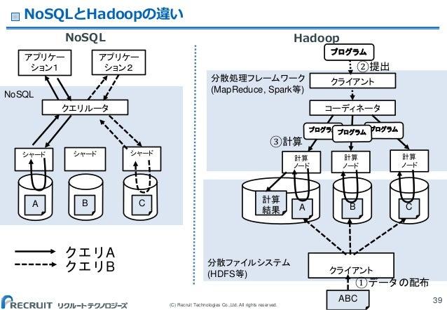 (C) Recruit Technologies Co.,Ltd. All rights reserved. NoSQLとHadoopの違い NoSQL 39 分散ファイルシステム (HDFS等) 分散処理フレームワーク (MapReduce,...