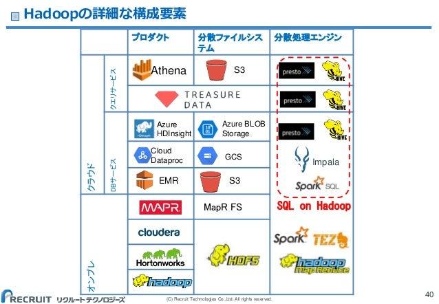 (C) Recruit Technologies Co.,Ltd. All rights reserved. Hadoopの詳細な構成要素 40 プロダクト 分散ファイルシス テム 分散処理エンジン クラウド クエリサービスDBサービス オンプ...