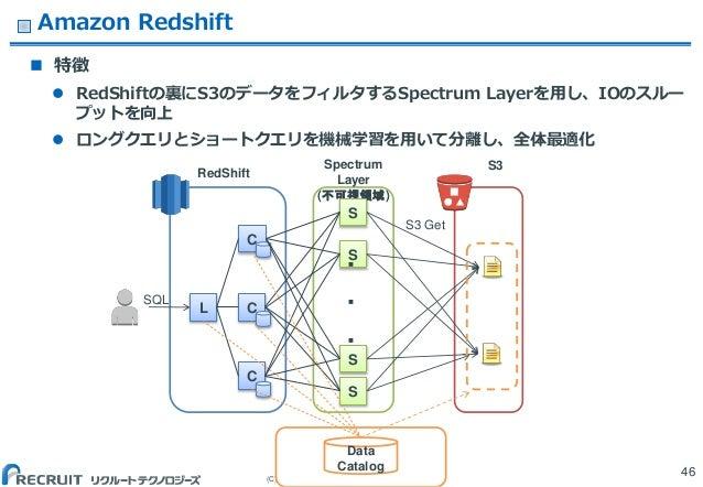 (C) Recruit Technologies Co.,Ltd. All rights reserved. Amazon Redshift  特徴  RedShiftの裏にS3のデータをフィルタするSpectrum Layerを用し、IO...