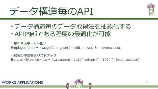 36 データ構造毎のAPI ● データ構造毎のデータ取得法を抽象化する ● API内部である程度の最適化が可能 --現在日のデータを取得 Employee emp = kva.getChangeset(empId, now(), Employe...