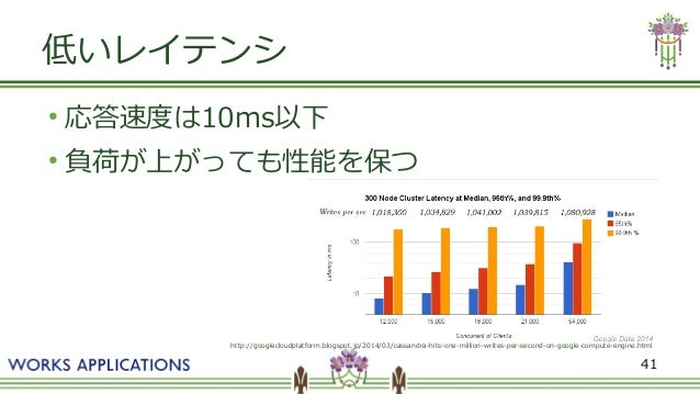 41 低いレイテンシ ● 応答速度は10ms以下 ● 負荷が上がっても性能を保つ http://googlecloudplatform.blogspot.jp/2014/03/cassandra-hits-one-million-writes-...