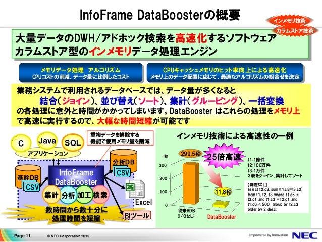 Page 11 © NEC Corporation 2015 0 100 200 300 大量データのDWH/アドホック検索を高速化するソフトウェア カラムストア型のインメモリデータ処理エンジン インメモリ技術 InfoFrame DataBo...