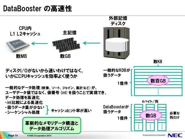Page 14 © NEC Corporation 2015 DataBooster の高速性 CPU内 L1 L2キャッシュ 数MB 数GB 主記憶 外部記憶 ディスク ディスクI/Oがないから速いわけではなく、 いかにCPUキャッシュを効率...