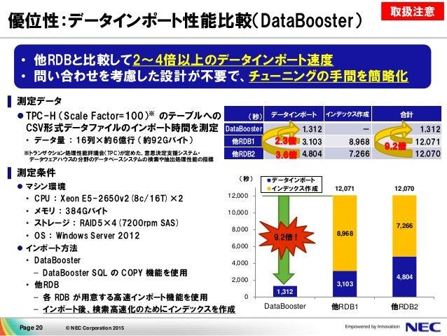 Page 20 © NEC Corporation 2015 優位性:データインポート性能比較(DataBooster) ▌ 測定データ  TPC-H (Scale Factor=100)※ のテーブルへの CSV形式データファイルのインポー...