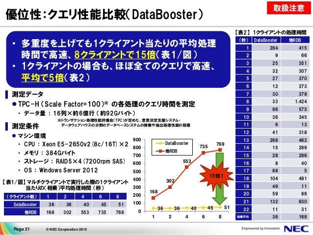 Page 21 © NEC Corporation 2015 優位性:クエリ性能比較(DataBooster) ▌ 測定データ  TPC-H (Scale Factor=100)※ の各処理のクエリ時間を測定 • データ量 : 16列×約6億...