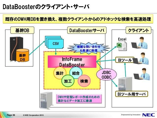 Page 36 © NEC Corporation 2015 DataBoosterのクライアント・サーバ 基幹DB 基幹 DB DataBoosterサーバ DWHや定型レポート作成のための 集計などデータ加工に最適 ExcelCSV CSV...