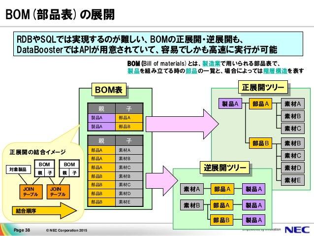 Page 38 © NEC Corporation 2015 BOM(部品表)の展開 RDBやSQLでは実現するのが難しい、BOMの正展開・逆展開も、 DataBoosterではAPIが用意されていて、容易でしかも高速に実行が可能 正展開ツリー...