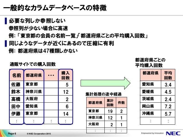 Page 6 © NEC Corporation 2015 一般的なカラムデータベースの特徴 ▌必要な列しか参照しない 参照列が少ない場合に高速 例: 「東京都の会員の名前一覧」「都道府県ごとの平均購入回数」 ▌同じようなデータが近くにあるので...