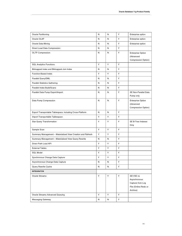Oracle Database 11g Product Family     Oracle Partitioning                                           N   N   Y          En...