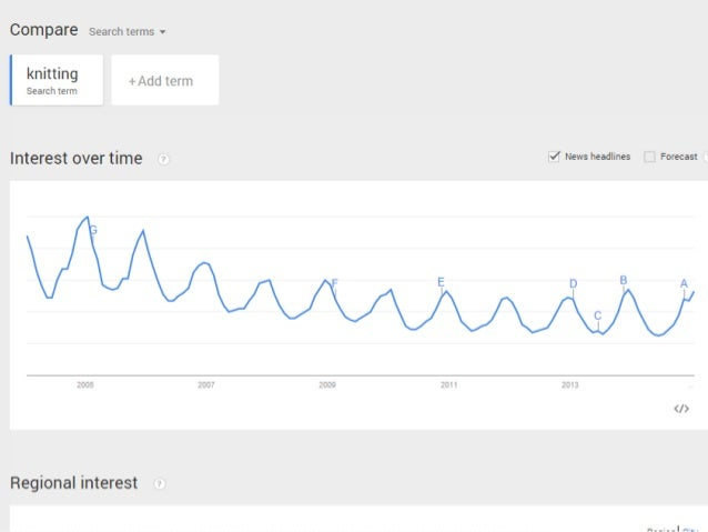 @JoePulizzi • Google Trends