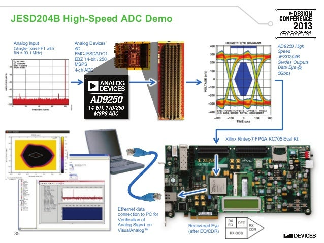 High Speed Data Connectivity: More Than Hardware (Design