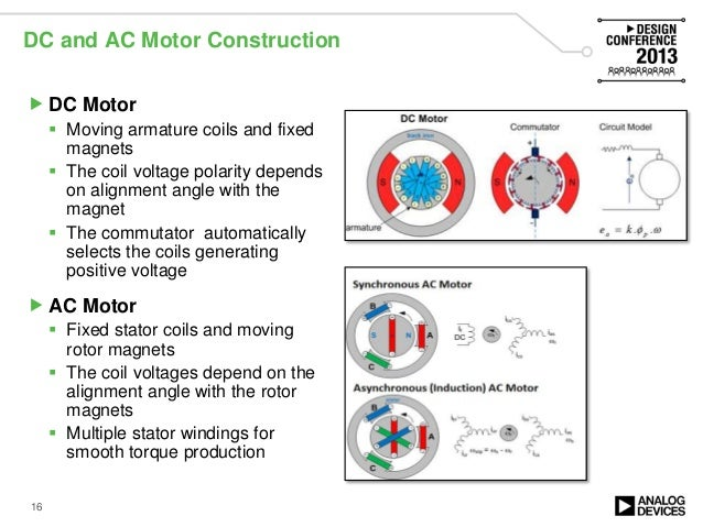Efficient motor control solutions high performance servo for Ac and dc motor
