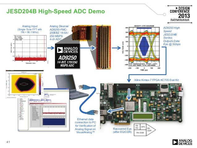 high performance dsp with xilinx all programmable devices