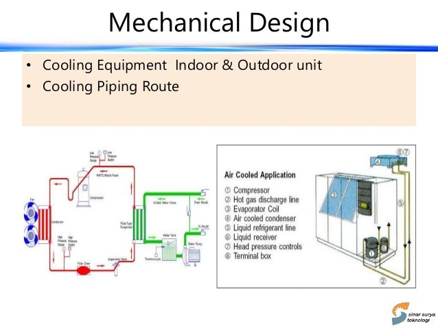 Generator 11 Mechanical Design