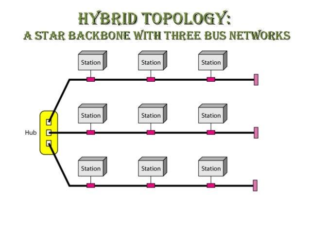 Ring Bus Hybrid