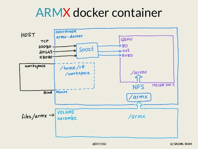 (c) SAUMIL SHAH @DC11332 ARMX docker container