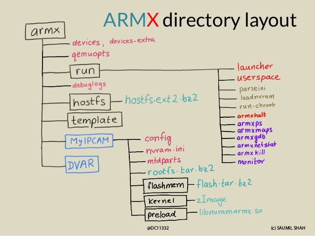 (c) SAUMIL SHAH @DC11332 ARMX directory layout