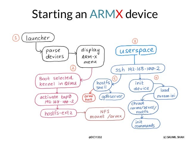 (c) SAUMIL SHAH @DC11332 Starting an ARMX device