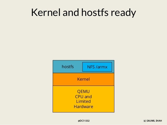 (c) SAUMIL SHAH @DC11332 QEMU CPU and Limited Hardware Kernel Kernel and hostfs ready hostfs NFS /armx