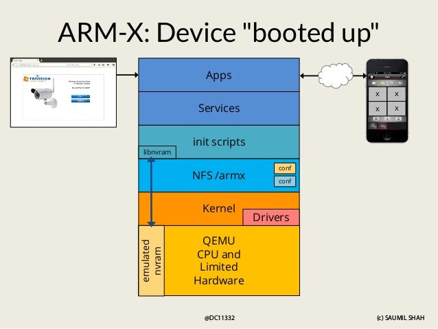 (c) SAUMIL SHAH @DC11332 QEMU CPU and Limited Hardware Kernel Drivers NFS /armx emulated nvram init scripts Services Apps ...