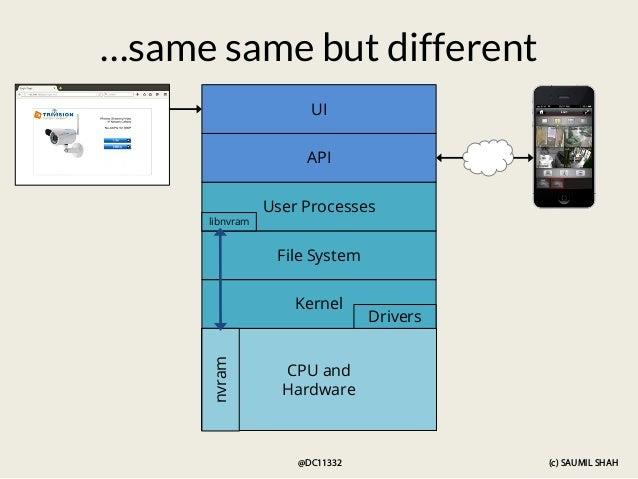 (c) SAUMIL SHAH @DC11332 CPU and Hardware Kernel Drivers File System nvram User Processes API UI libnvram …same same but d...