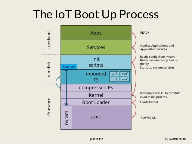 (c) SAUMIL SHAH @DC11332 compressed FS CPU Kernel Boot Loader mounted FS nvram init scripts Services Apps libnvram The IoT...