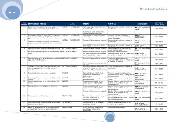 Plan de Gestión de Riesgos 11 feb-09 COD RIESGO DESCRIPCIÓN RIESGO AREA EFECTO MEDIDAS INDICADOR CRITERIO ACEPTACIÓN 1 Des...