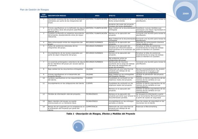 Plan de Gestión de Riesgos 2009 6 Tabla 1 –Descripción de Riesgos, Efectos y Medidas del Proyecto COD RIESGO DESCRIPCIÓN R...
