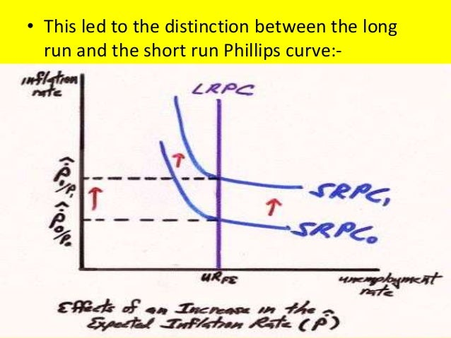 what is philips curve Origins of the phillips curve in 1958, a british economist named a w phillips found a negative relationship between inflation and unemployment.