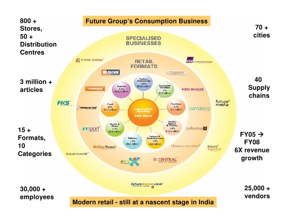 Retail Domestic Business Services (BPO) in India - Future group exper…