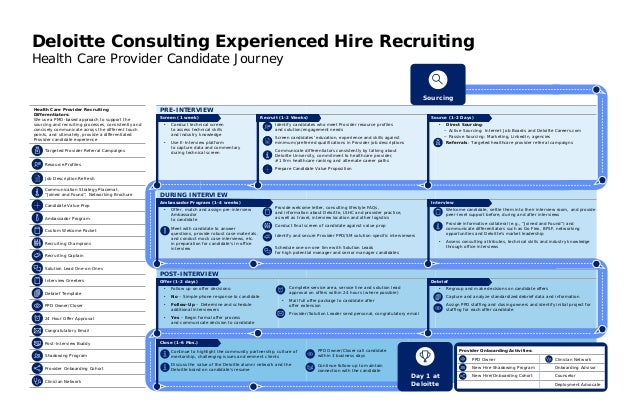 Deloitte Consulting Candidate Roadmap