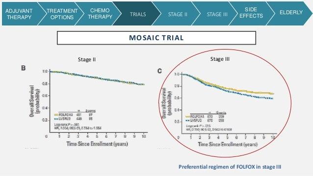 Adjuvant Therapy For Colon Adenocarcinoma
