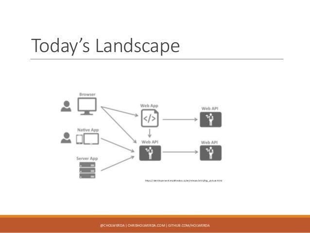 DCC17 - Identity Server 4 Slide 3