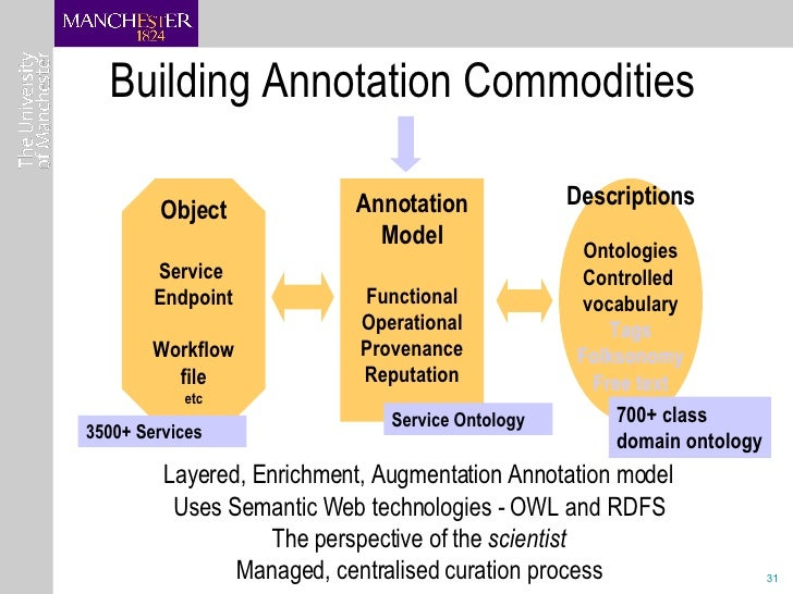 Building Annotation Commodities Object Service  Endpoint Workflow file etc Annotation Model Functional Operational Provena...