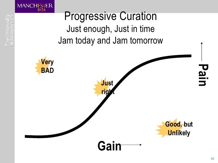 Progressive Curation Just enough, Just in time Jam today and Jam tomorrow Gain Pain Very BAD Good, but Unlikely Just right
