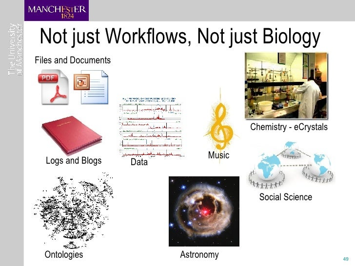 Not just Workflows, Not just Biology Chemistry - eCrystals Social Science Astronomy Music Files and Documents Logs and Blo...