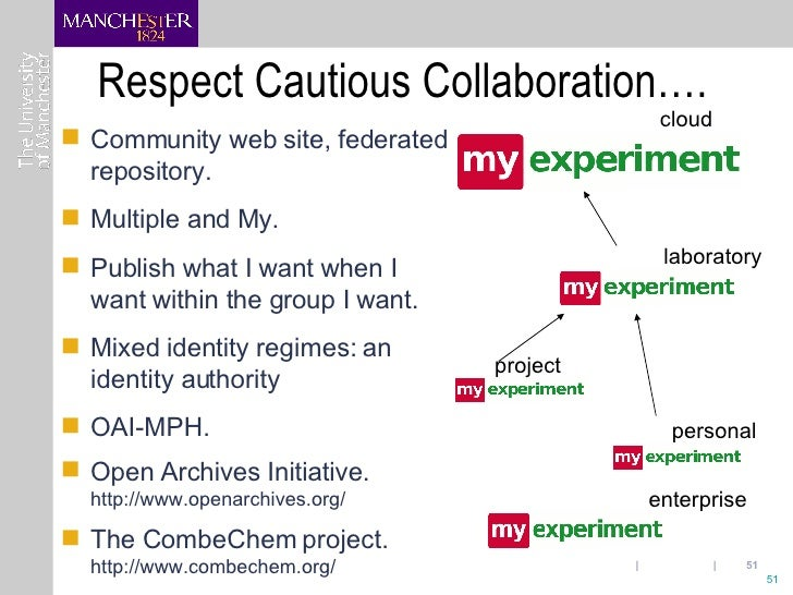 Respect Cautious Collaboration…. 24/5/2007  |  myExperiment  |  Slide  <ul><li>Community web site, federated repository. <...