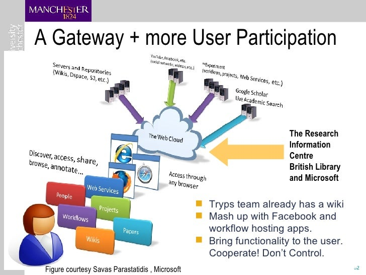 A Gateway + more User Participation  24/5/2007  |  myExperiment  |  Slide  <ul><li>Tryps team already has a wiki </li></ul...