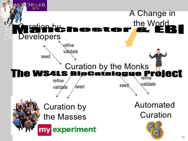 Curation by the Monks Curation by the Masses Automated  Curation refine validate refine validate Curation by Developers se...