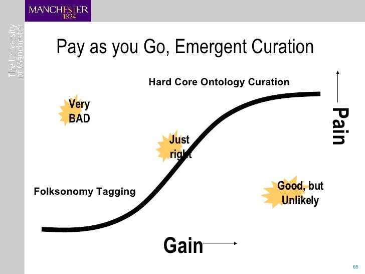 Pay as you Go, Emergent Curation Gain Pain Very BAD Good, but Unlikely Just right Folksonomy Tagging Hard Core Ontology Cu...