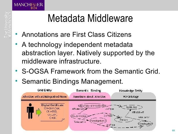 Metadata Middleware <ul><li>Annotations are First Class Citizens  </li></ul><ul><li>A technology independent metadata abst...