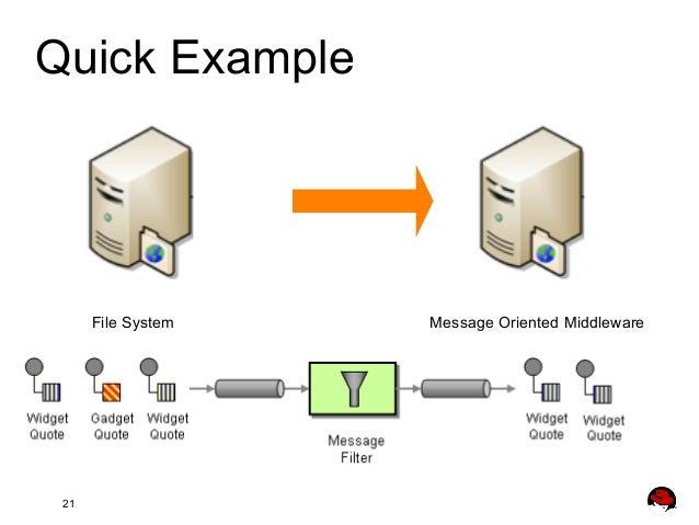 Solving Enterprise Integration with Apache Camel