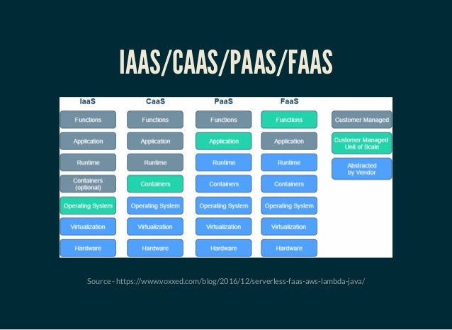 Grails Monolith To Microservice To Faas
