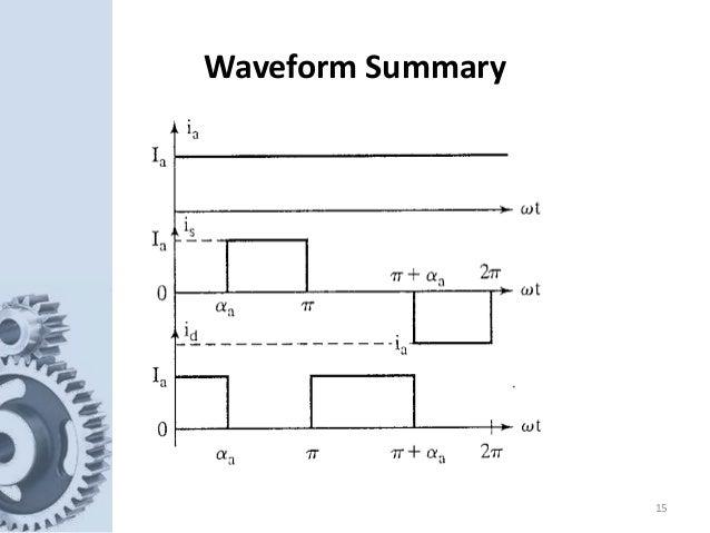 15 Waveform Summary