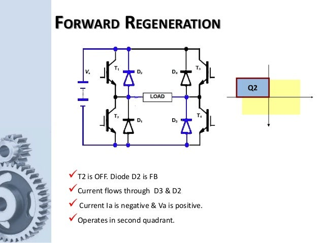 Q2 T2 is OFF. Diode D2 is FB Current flows through D3 & D2  Current Ia is negative & Va is positive. Operates in secon...