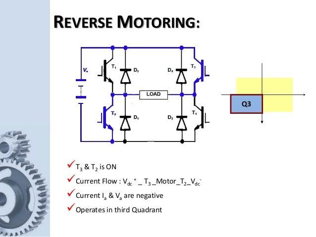 Q3 T3 & T2 is ON Current Flow : Vdc + _ T3 _Motor_T2_Vdc - Current Ia & Va are negative Operates in third Quadrant REV...