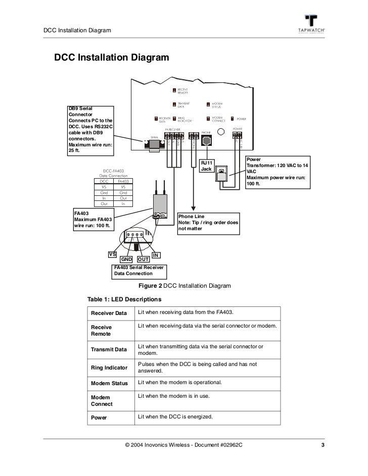 dcc install manual. Black Bedroom Furniture Sets. Home Design Ideas