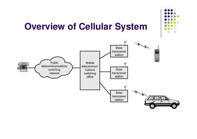 Dccn cellular telephone and satellite networks and global system for overview of cellular system publicscrutiny Images