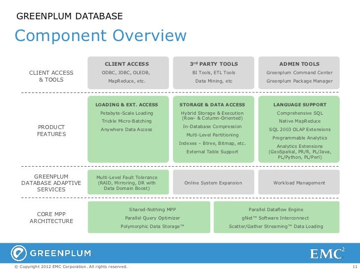 GREENPLUM DATABASEComponent Overview                                           CLIENT ACCESS                          3rd ...